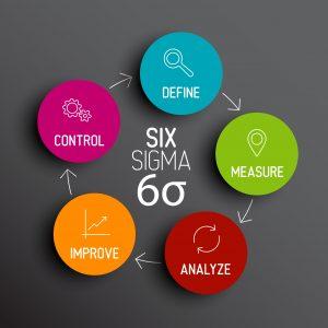 Pelatihan Lean Six Sigma
